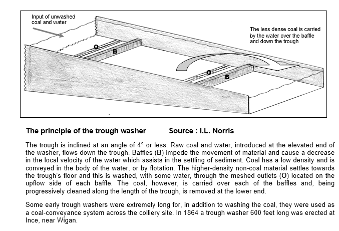 Coal washing diagram 1