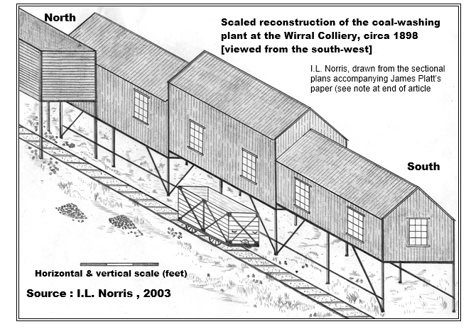 Coal washing wirral plant